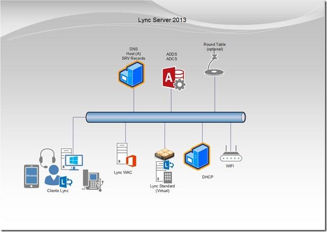 Lync Server 2010 V1.1