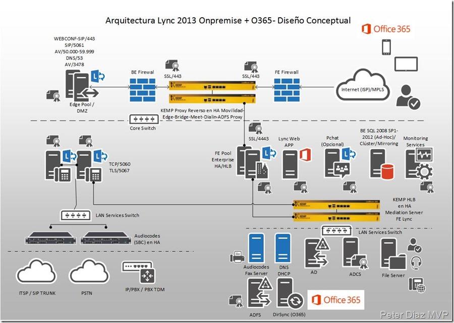 Arquitectura Lync 2013 Onpremise-O365